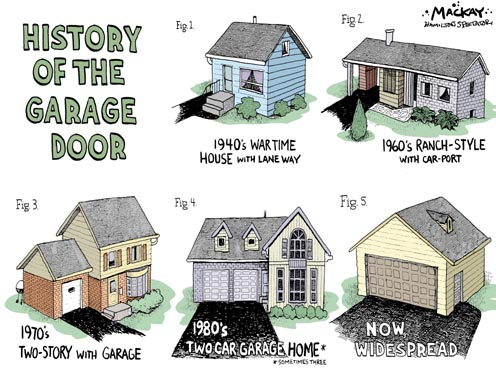 History of the Garage Door