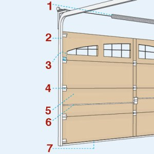 1st United Door Technologies | Anatomy of a Garage Door | The Garage ...